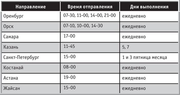 Цена авиабилета симферополь питер
